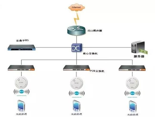 wifi覆盖解决方案