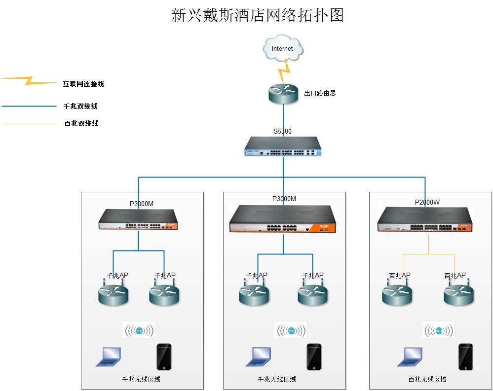 新兴戴斯酒店网络拓扑图