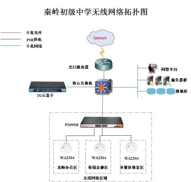 中学校园网络拓扑结构图