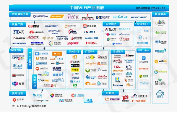 硬件研发实力,在与众多国内外知名设备厂商同台较量中,经过中国wifi