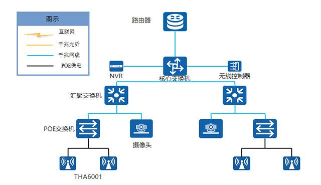 tg助力四川成都乐贝斯幼儿园无线监控网络覆盖图片